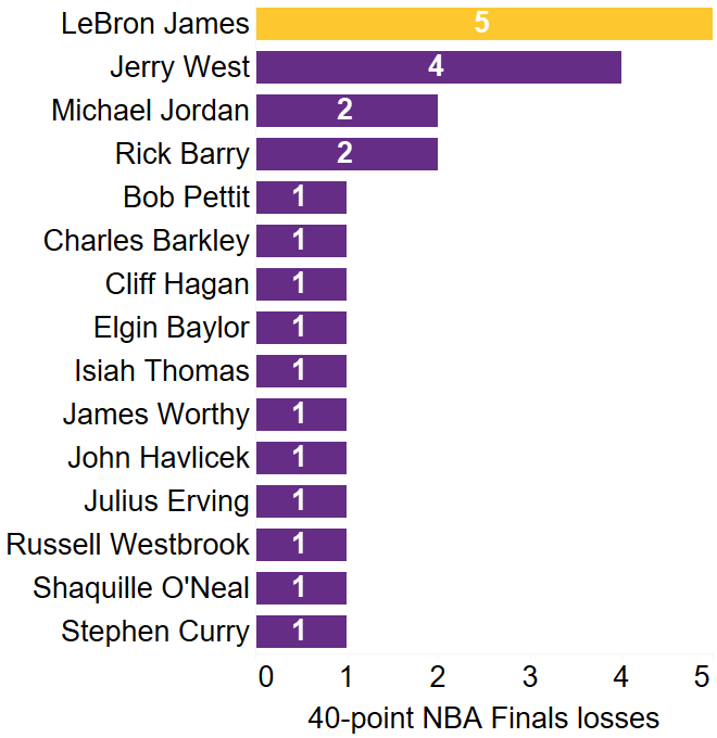 Return to normalcy: LeBron James dominates, loses NBA ...